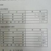 都知事選挙の費用約48億円!私たちの税金です!